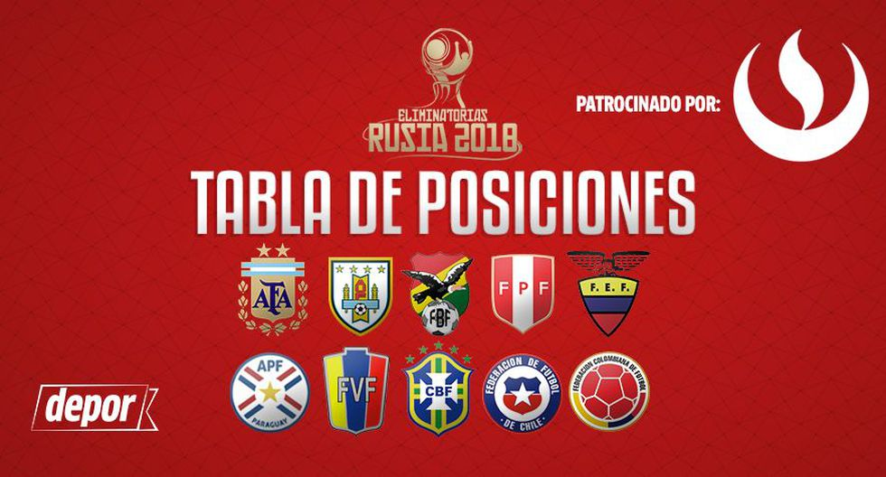 Tabla de posiciones de las Eliminatorias Rusia 2018.