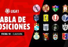 Tabla de Posiciones y acumulada del Torneo Clausura y la Liga 1: así quedó al cierre de la fecha 10